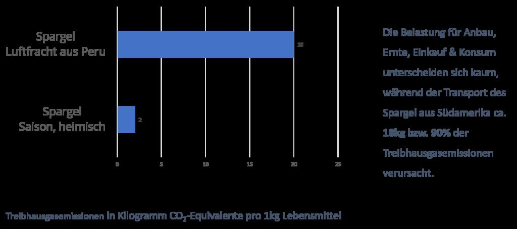 CO2-Belastung Spargel